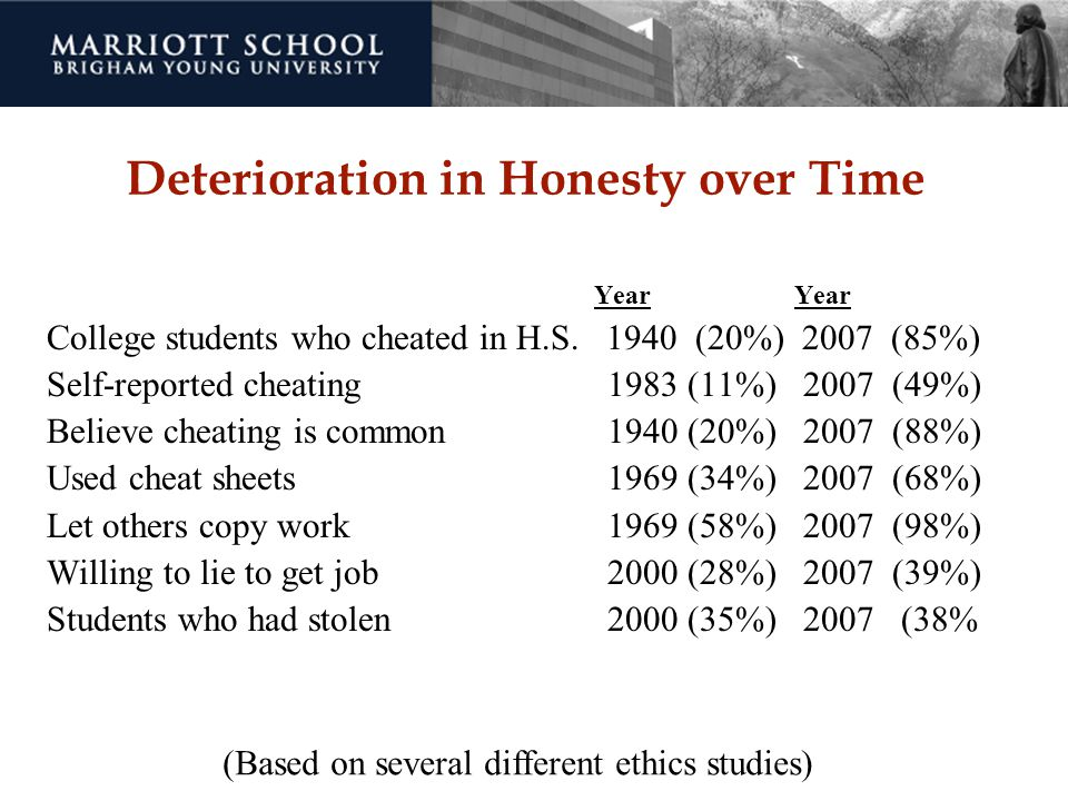 Deterioration in Honesty over Time