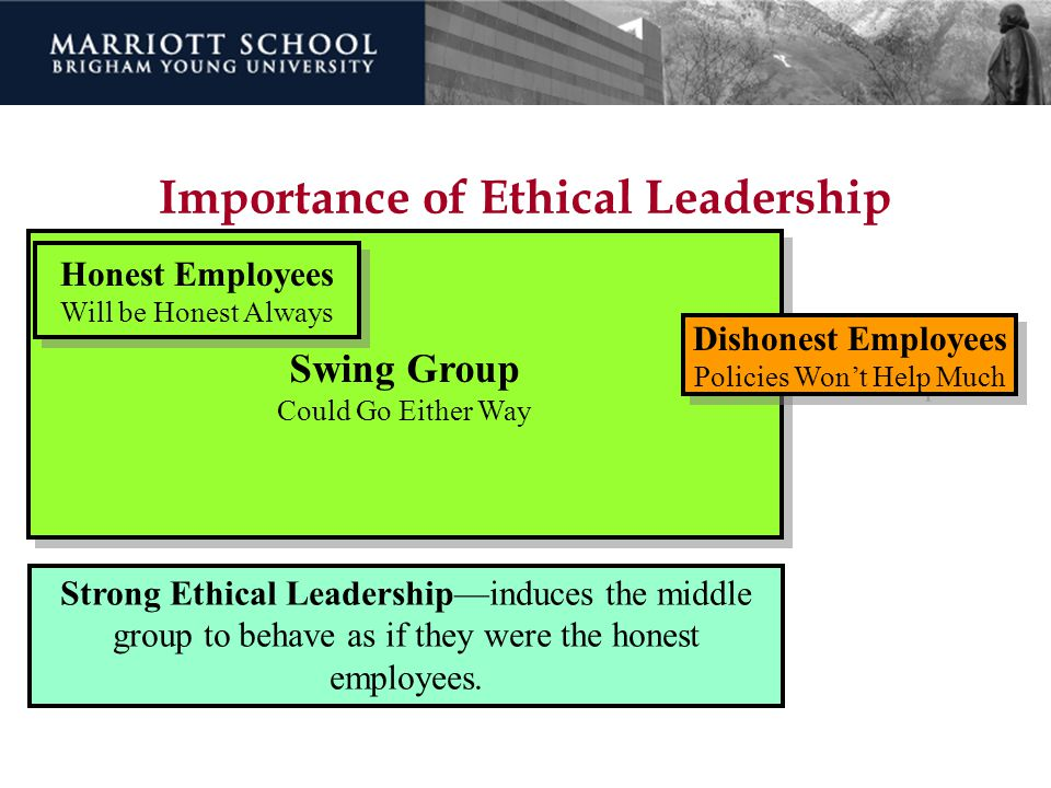 Importance of Ethical Leadership