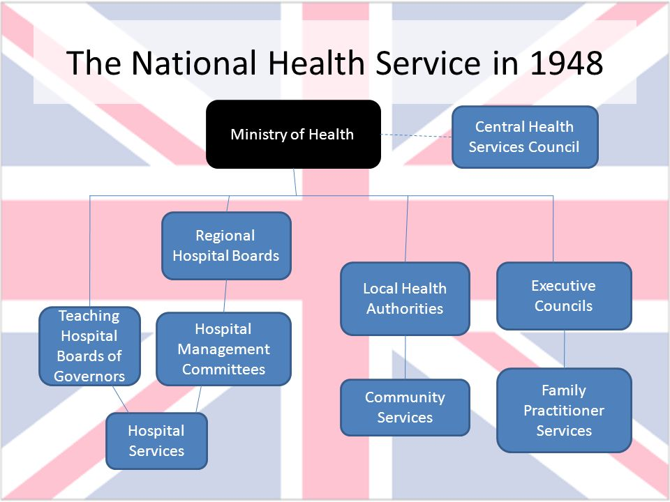 the national health care The national health service (nhs) is one of the world's largest publicly funded health services find out how it operates in england.