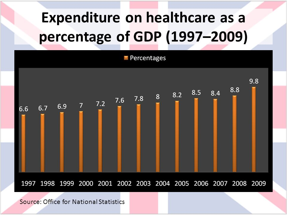 Expenditure on healthcare as a percentage of GDP (1997–2009)