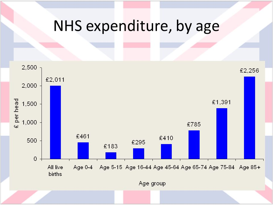 NHS expenditure, by age