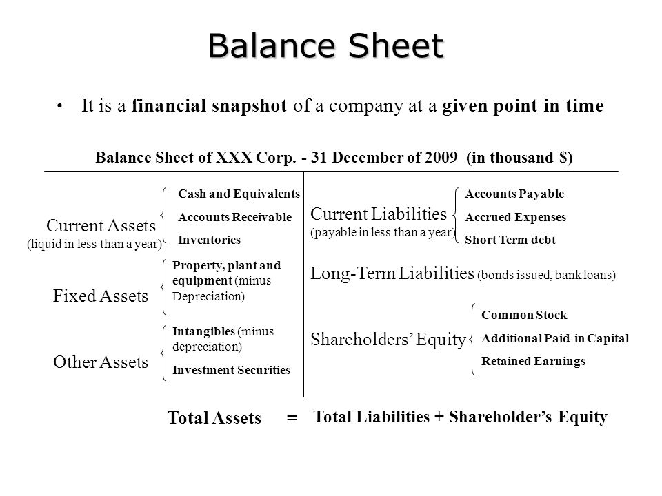 Balance Sheet It is a financial snapshot of a company at a given point in time. Balance Sheet of XXX Corp. - 31 December of 2009 (in thousand $)