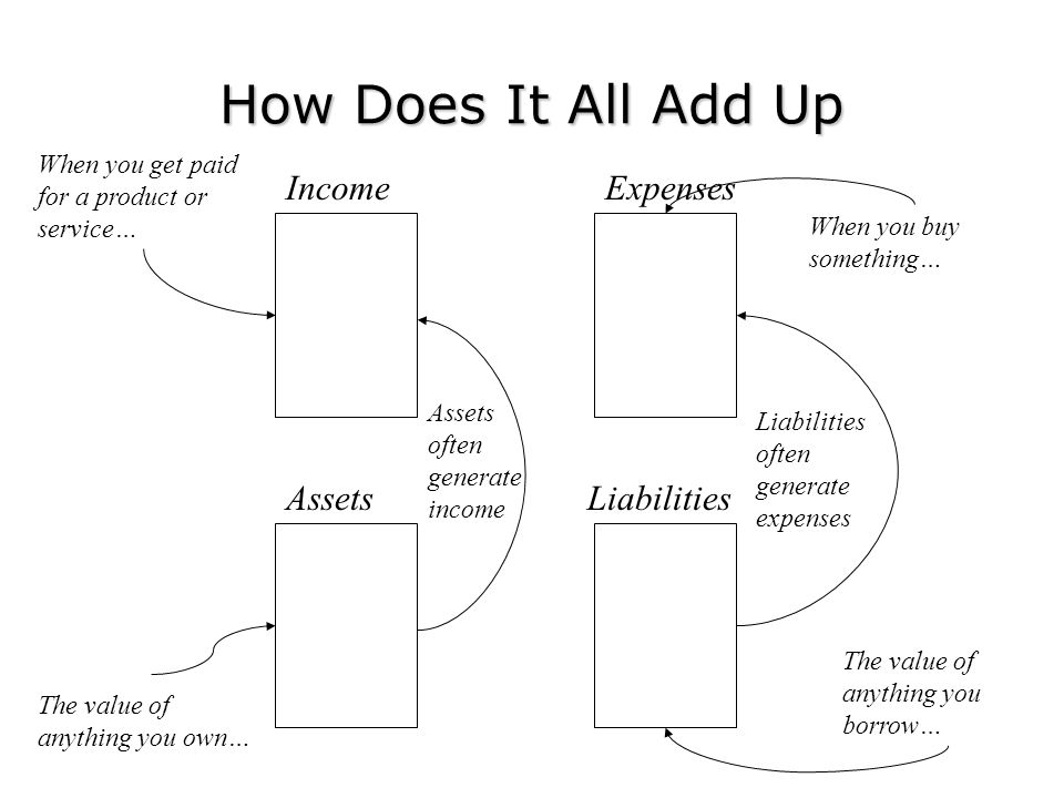 How Does It All Add Up Income Expenses Assets Liabilities