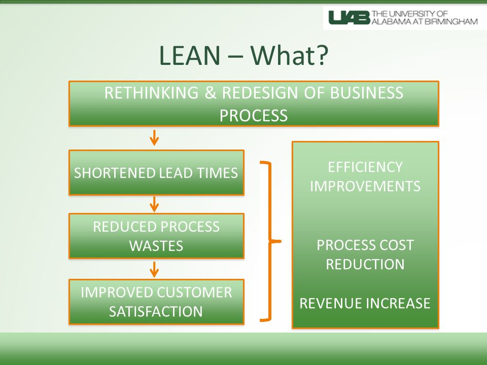 LEAN – What RETHINKING & REDESIGN OF BUSINESS PROCESS