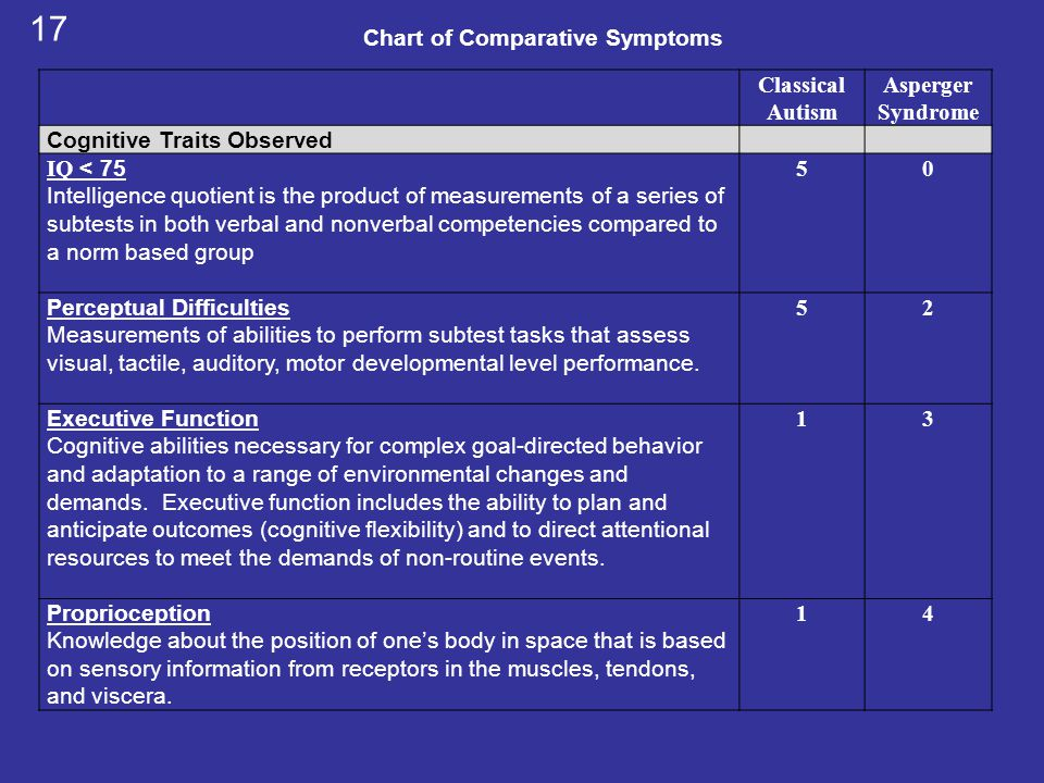 Chart of Comparative Symptoms
