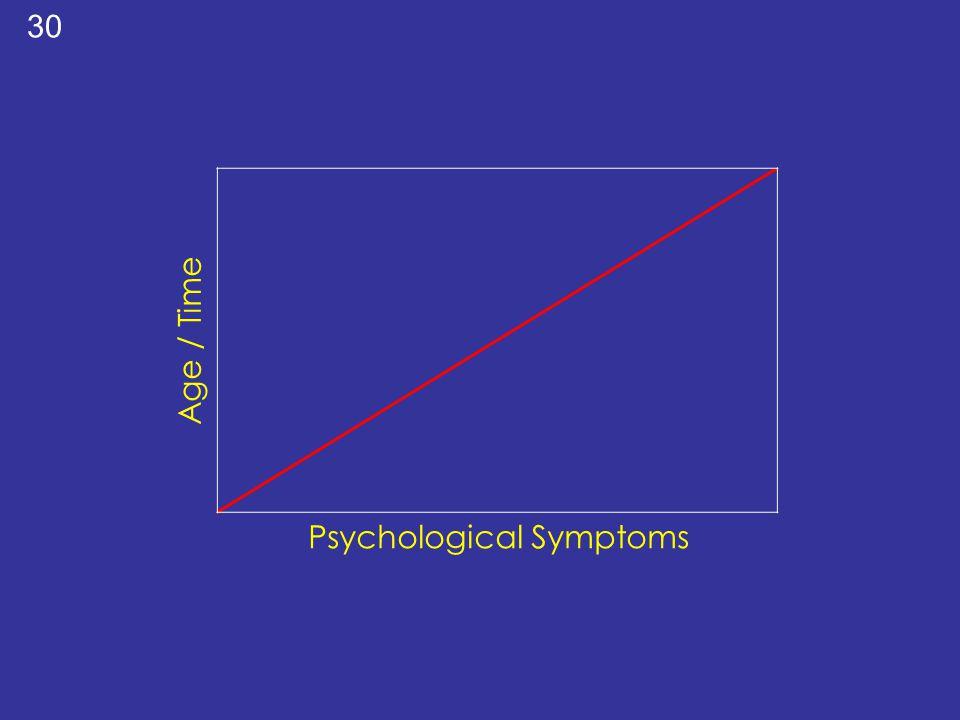 Psychological Symptoms