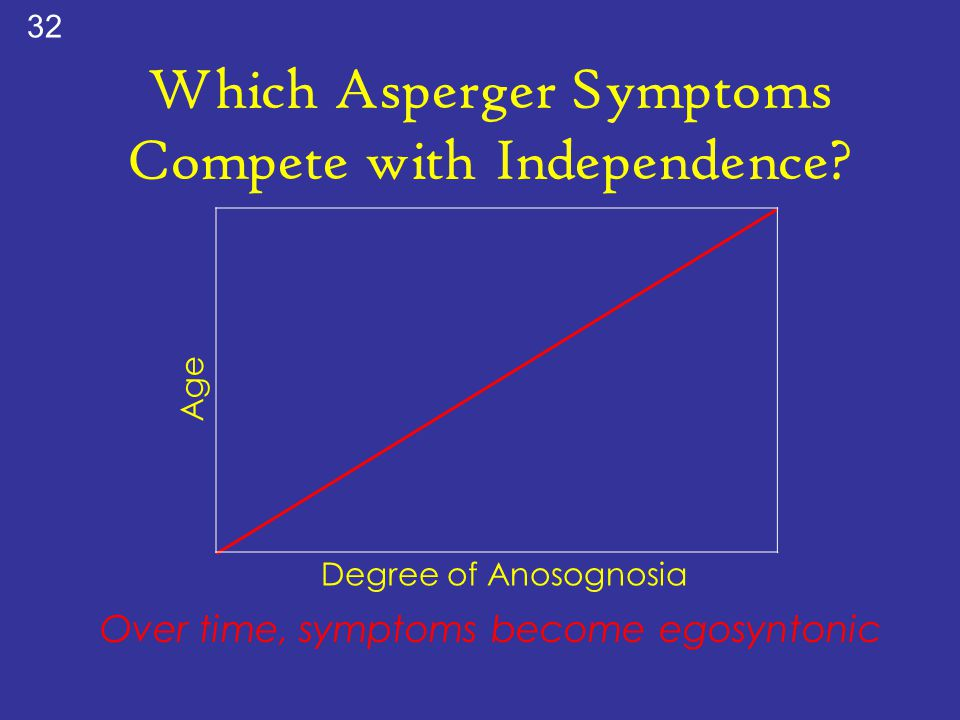 Which Asperger Symptoms Compete with Independence