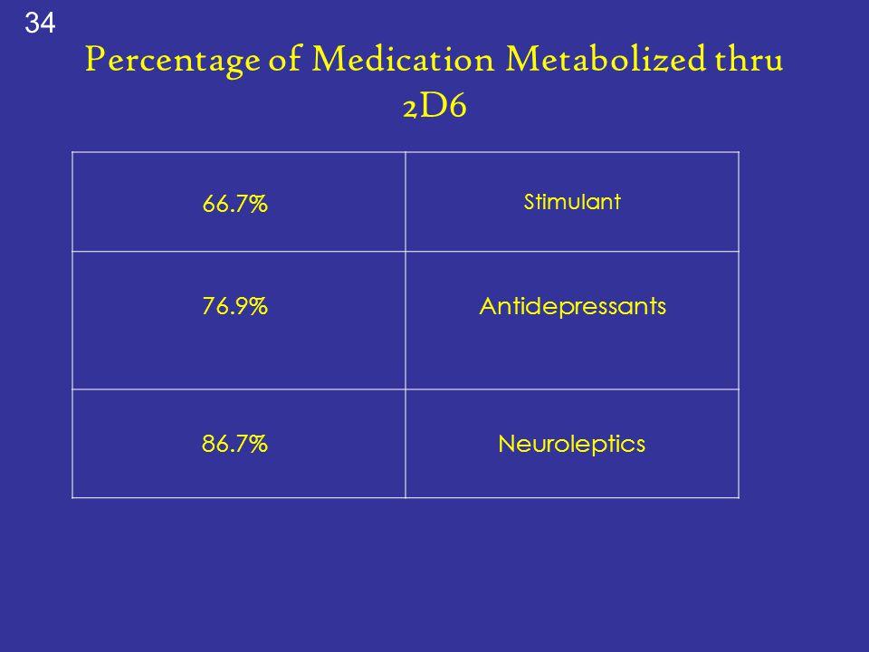 Percentage of Medication Metabolized thru 2D6