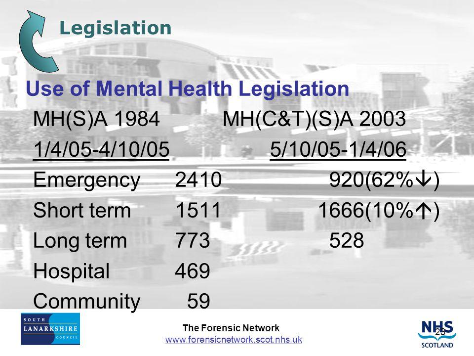 Use of Mental Health Legislation