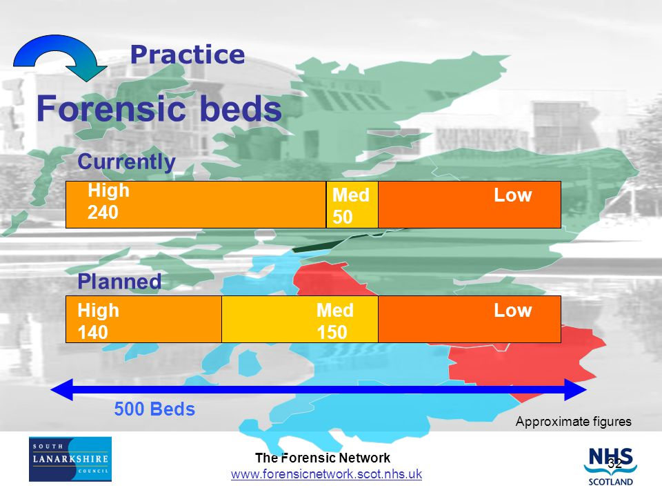 Forensic beds Practice Currently Planned High 240 Med 50 Low Low