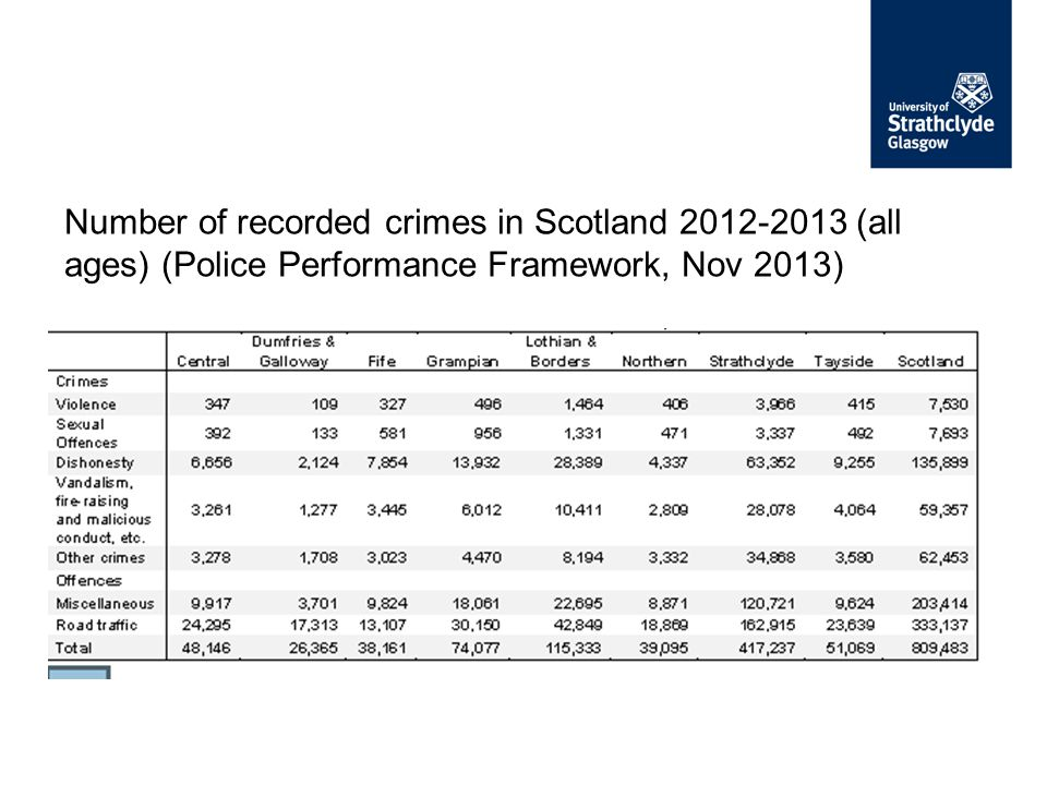 Number of recorded crimes in Scotland 2012-2013 (all ages) (Police Performance Framework, Nov 2013)