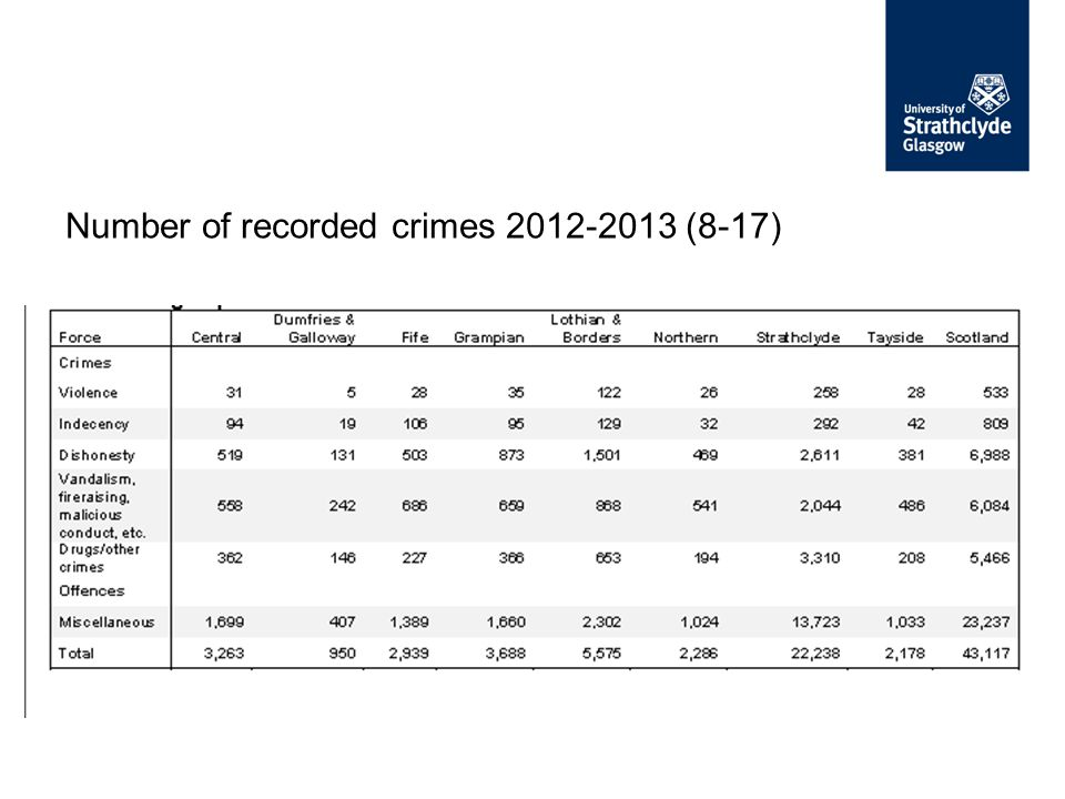 Number of recorded crimes 2012-2013 (8-17)