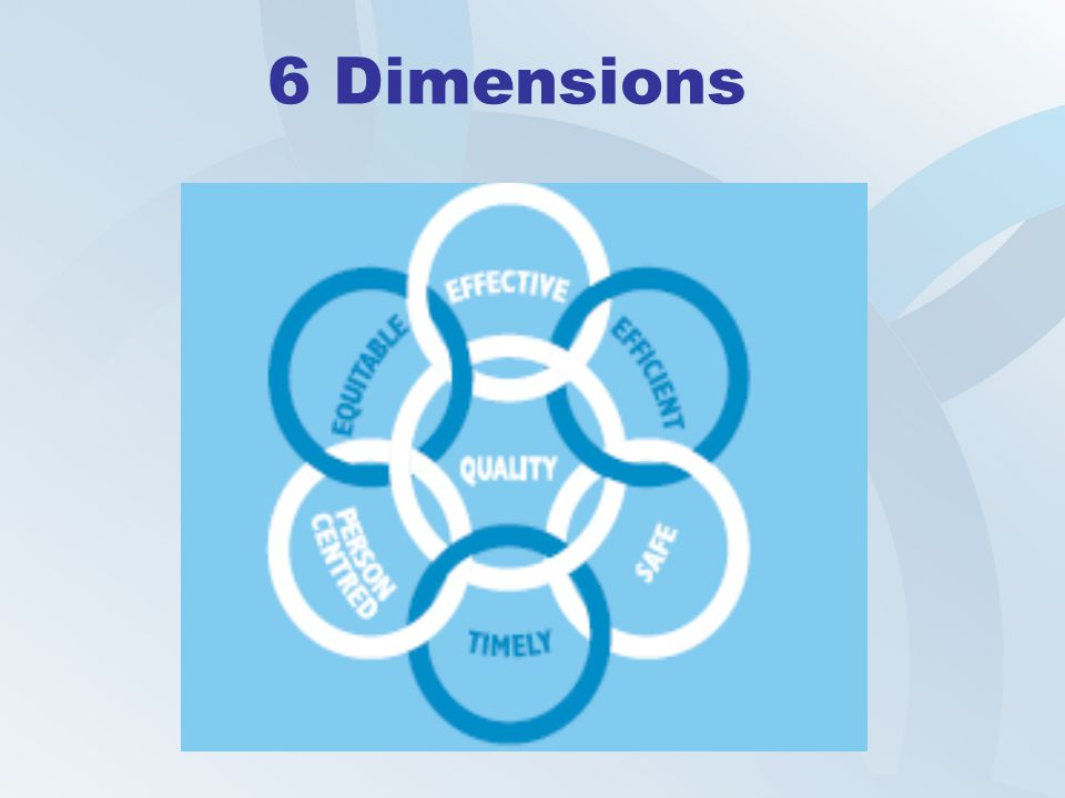 6 Dimensions Our approach to quality is based upon the Institute of Medicine's six dimensions of quality.