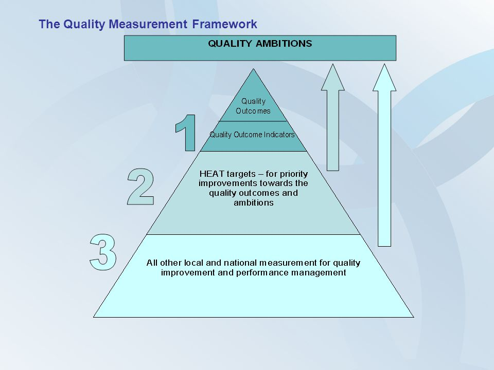 The Quality Measurement Framework