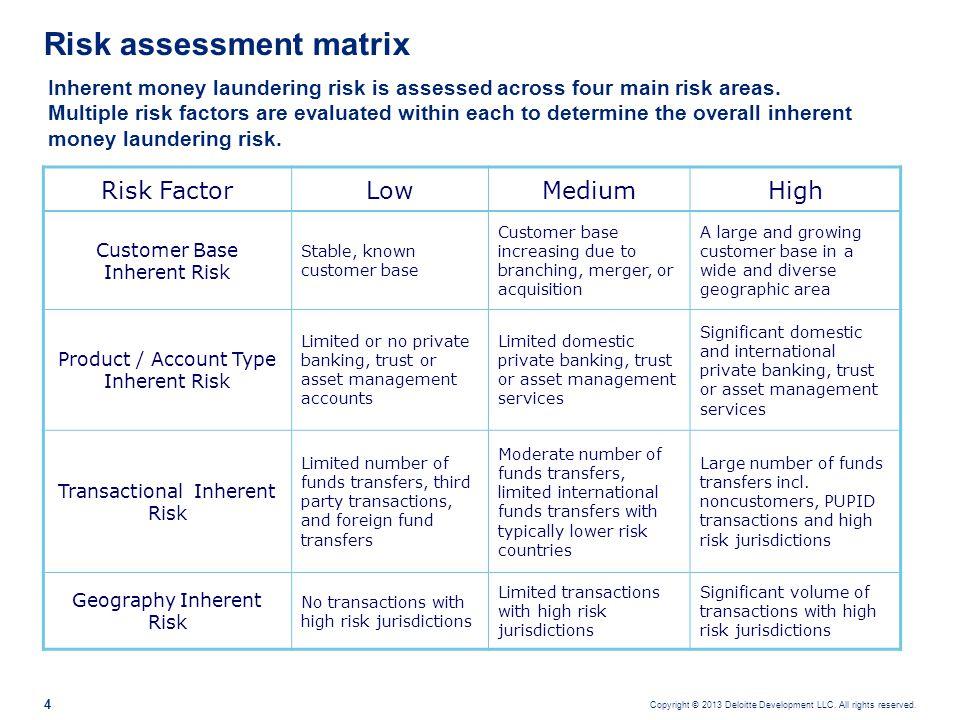 Residual risk illustration