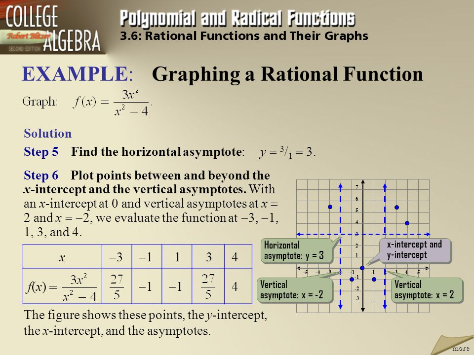 EXAMPLE: Graphing a Rational Function
