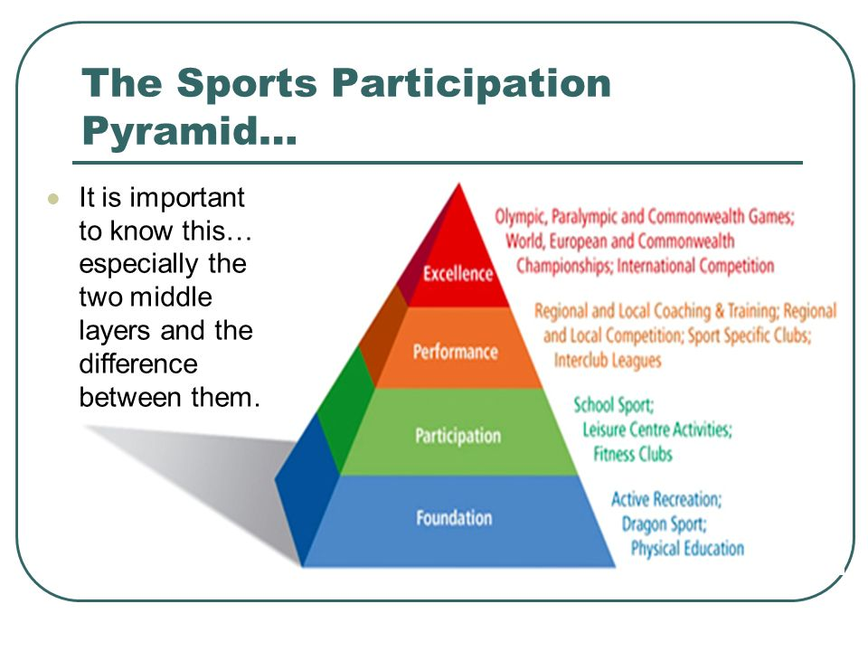 The Sports Participation Pyramid…