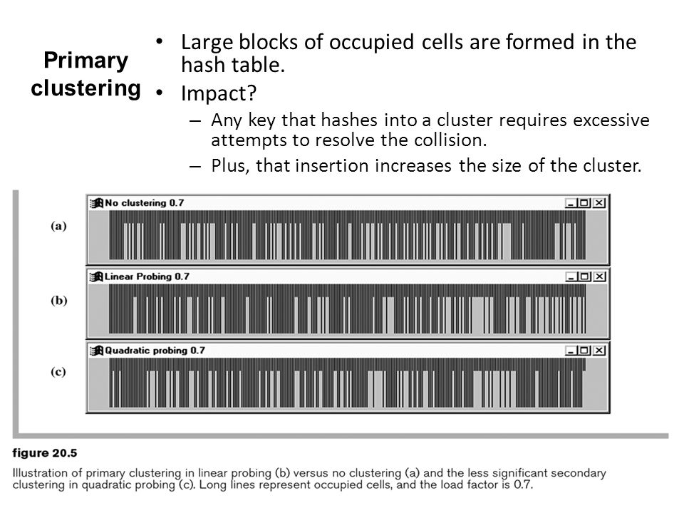 Large blocks of occupied cells are formed in the hash table. Impact