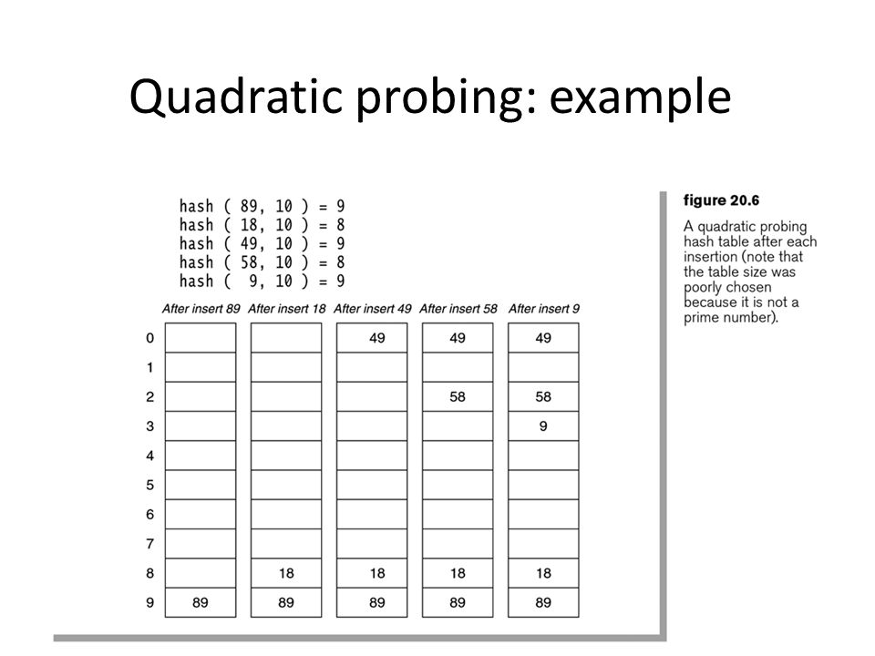 Quadratic probing: example