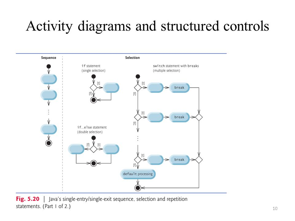 Activity diagrams and structured controls