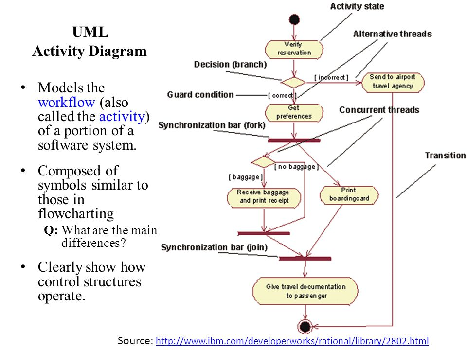 UML Activity Diagram. Models the workflow (also called the activity) of a portion of a software system.