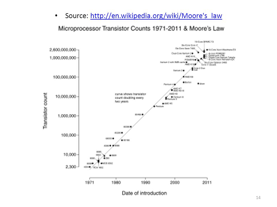 Source: http://en.wikipedia.org/wiki/Moore s_law