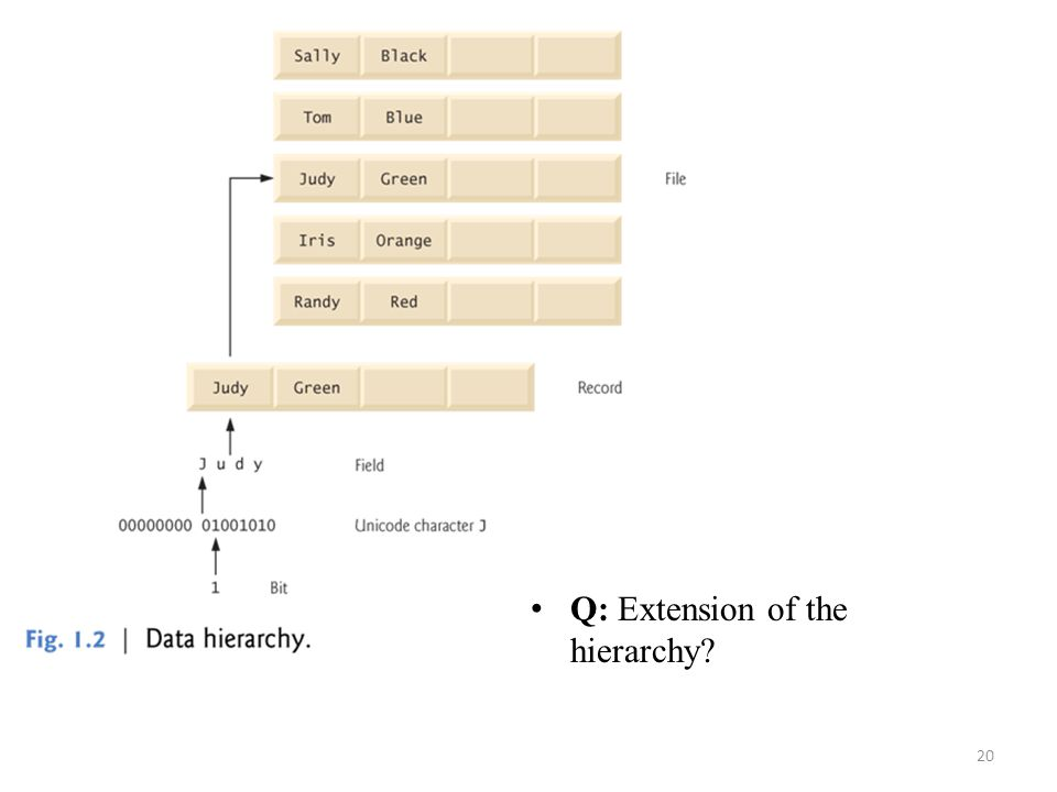 Q: Extension of the hierarchy
