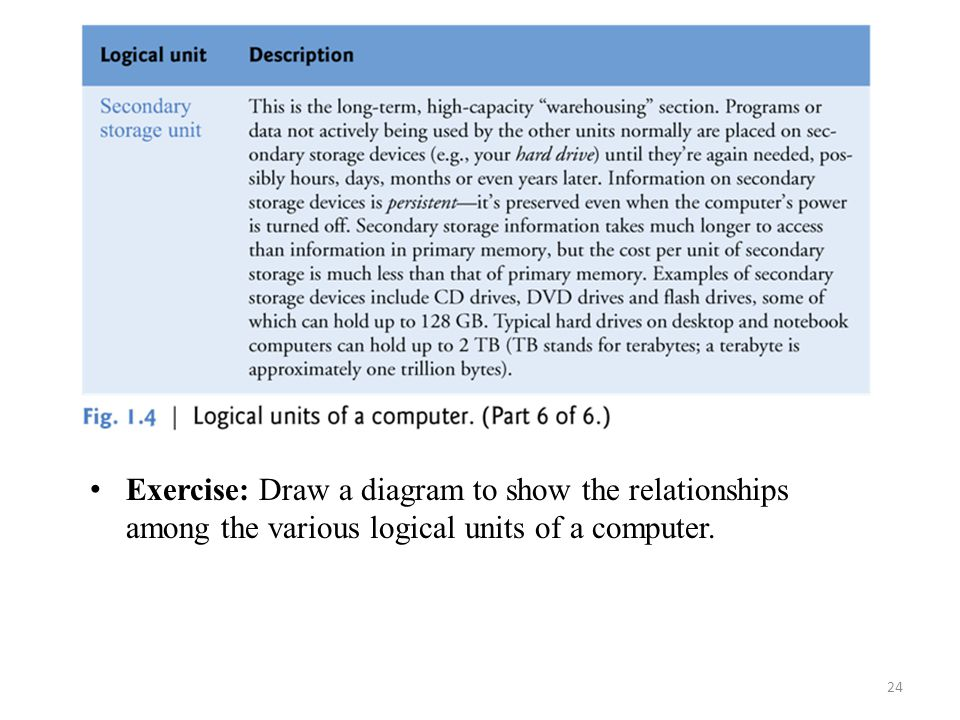 Exercise: Draw a diagram to show the relationships among the various logical units of a computer.