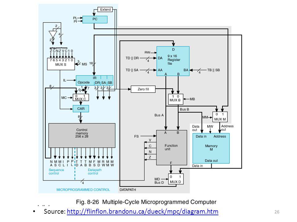 Source: http://flinflon.brandonu.ca/dueck/mpc/diagram.htm