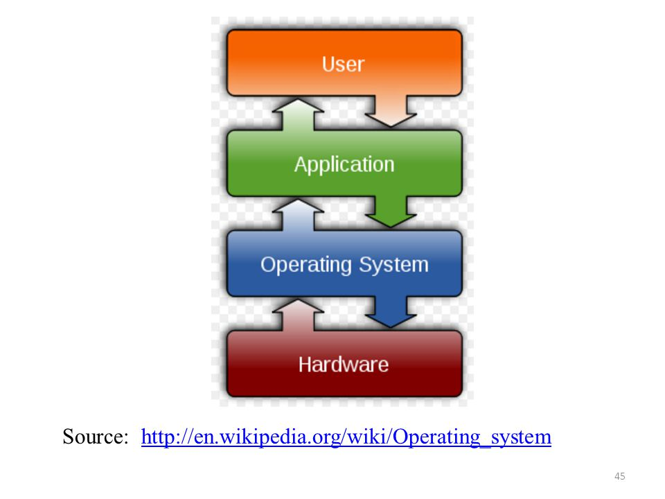 Source: http://en.wikipedia.org/wiki/Operating_system