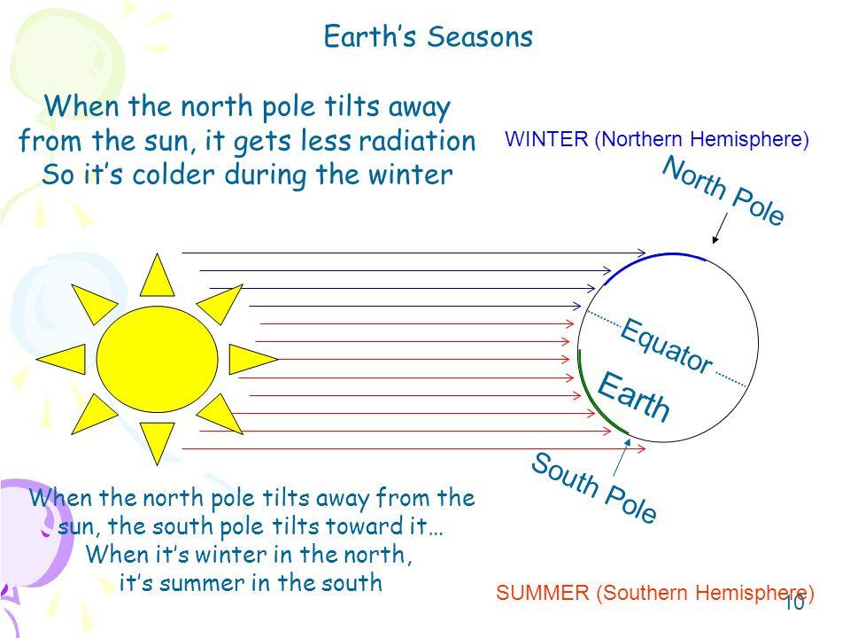 Earth Earth's Seasons When the north pole tilts away