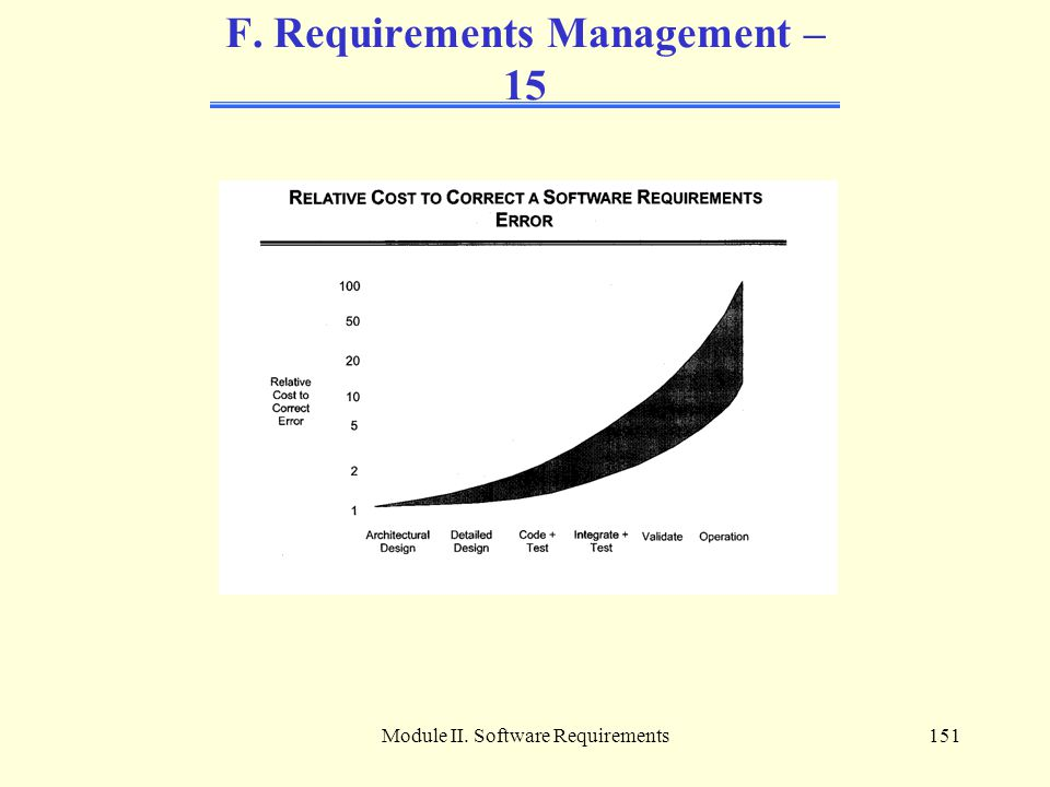 F. Requirements Management – 15