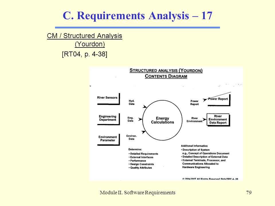 C. Requirements Analysis – 17