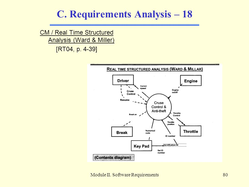 C. Requirements Analysis – 18