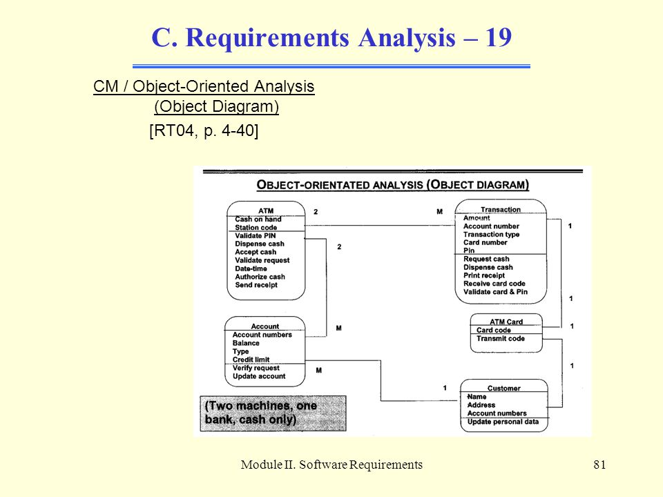 C. Requirements Analysis – 19