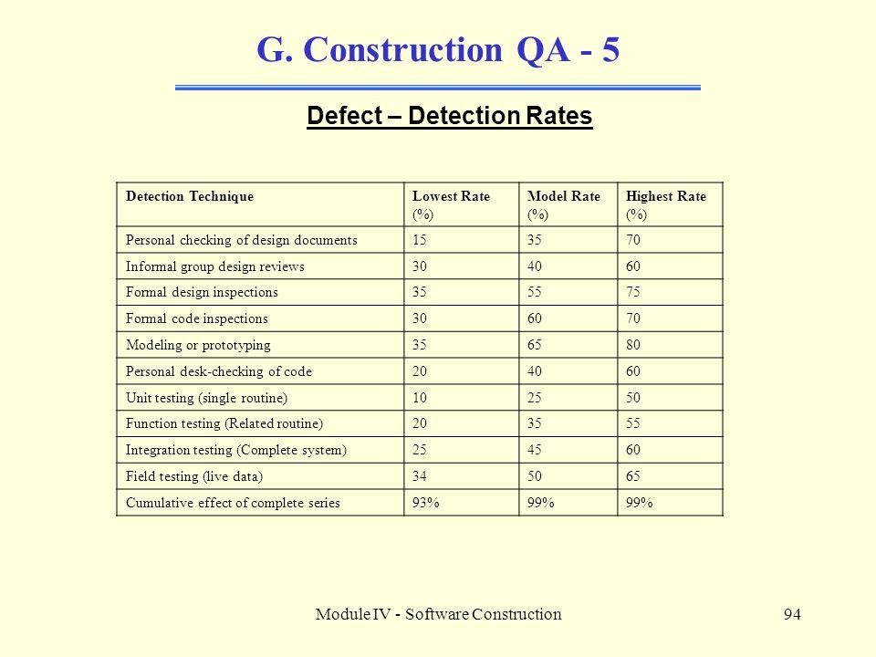 Defect – Detection Rates