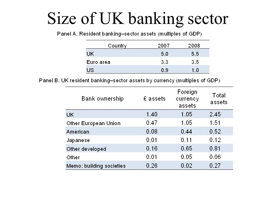 Size of UK banking sector