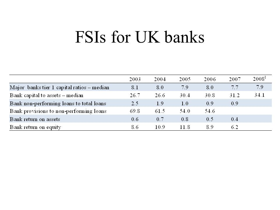 FSIs for UK banks