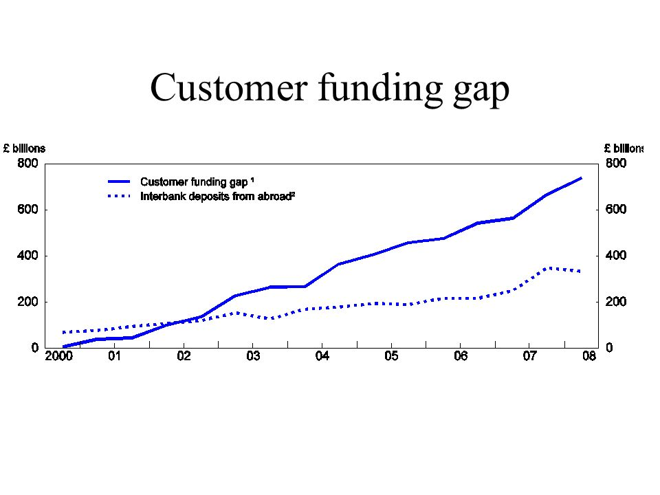 Customer funding gap