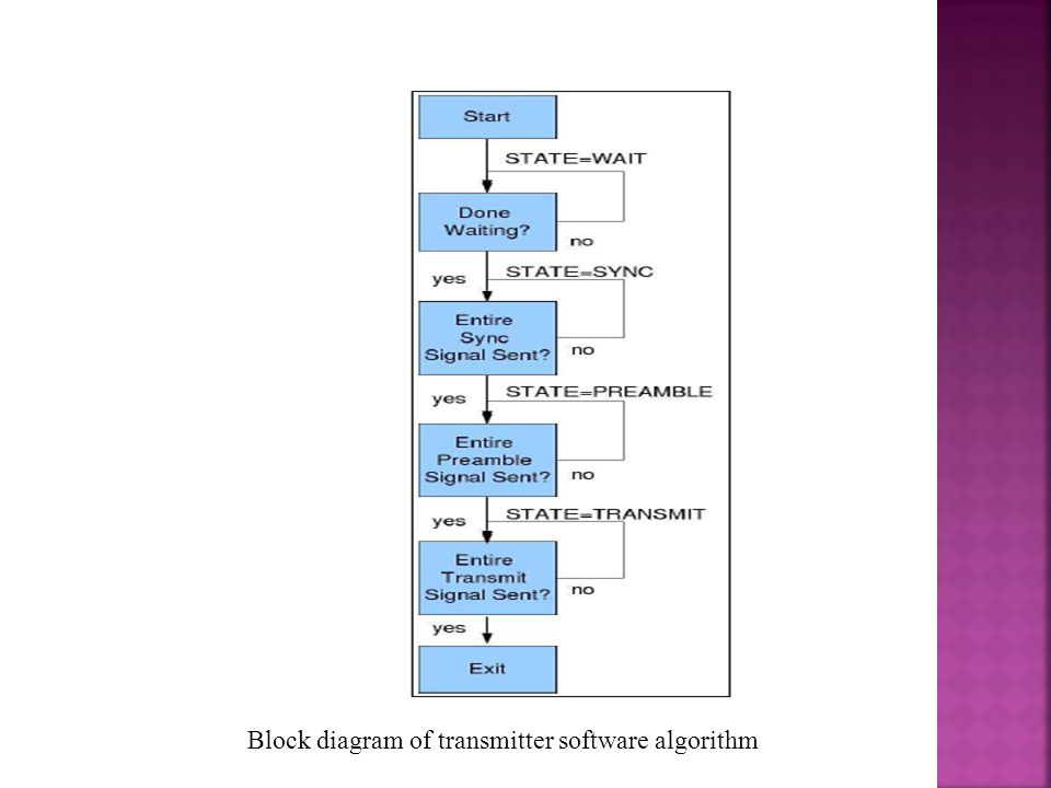 Block diagram of transmitter software algorithm