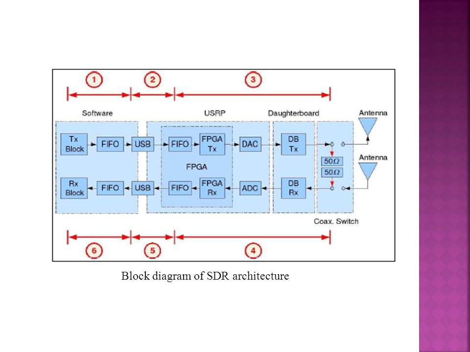 Block diagram of SDR architecture