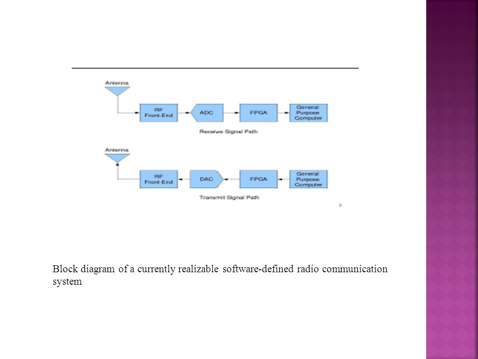 Block diagram of a currently realizable software-defined radio communication