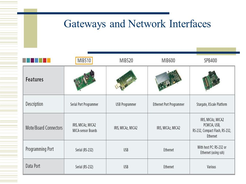 Gateways and Network Interfaces