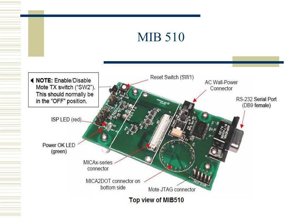 MIB 510