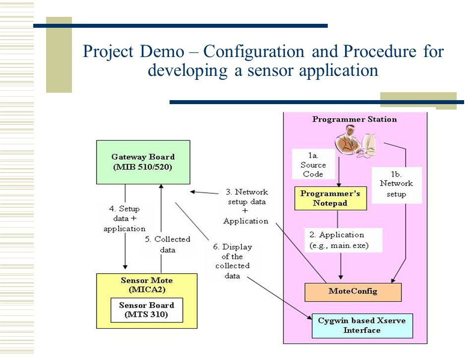 Project Demo – Configuration and Procedure for developing a sensor application
