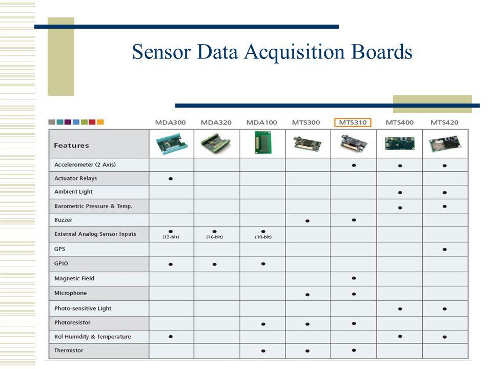 Sensor Data Acquisition Boards