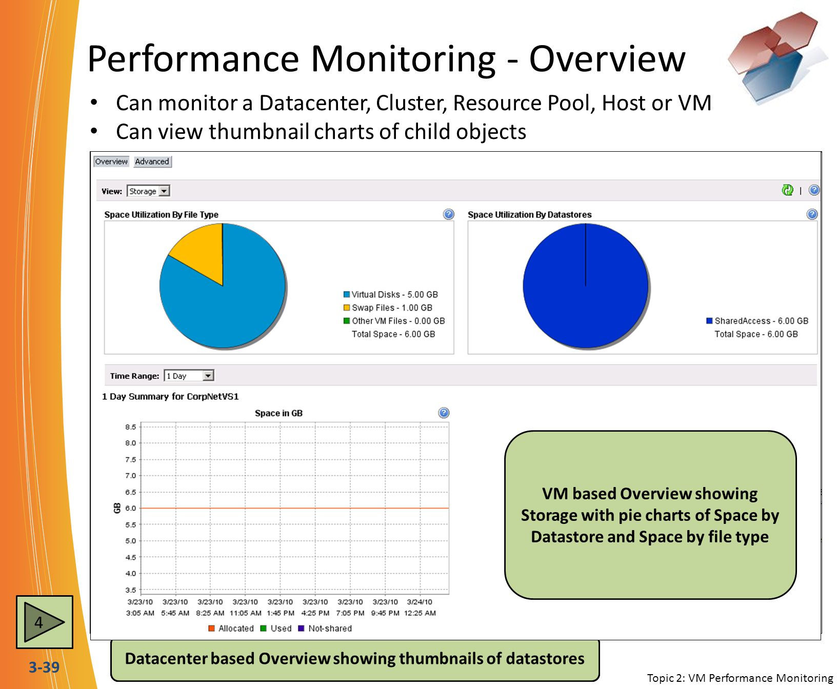 Performance Monitoring - Overview