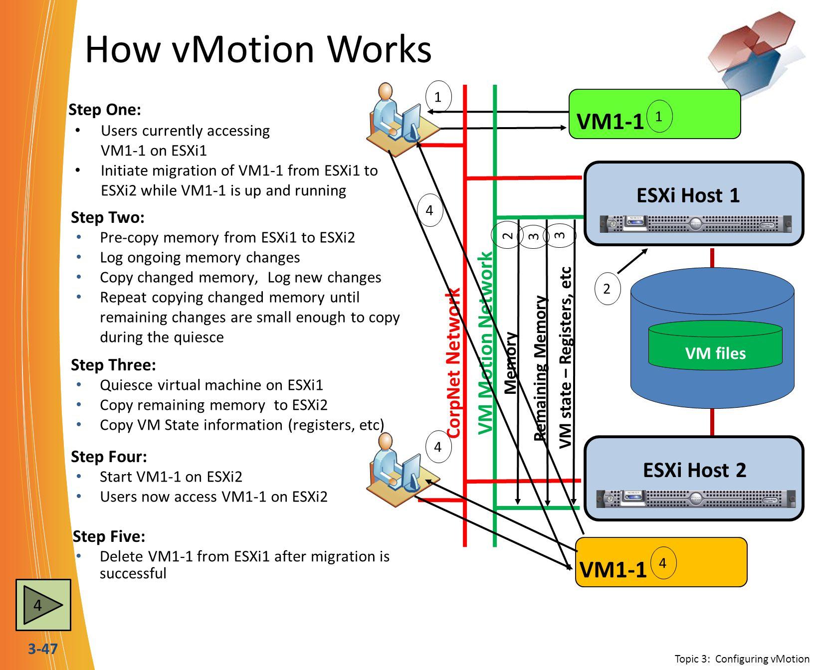 How vMotion Works VM1-1 VM1-1 ESXi Host 1 ESXi Host 2