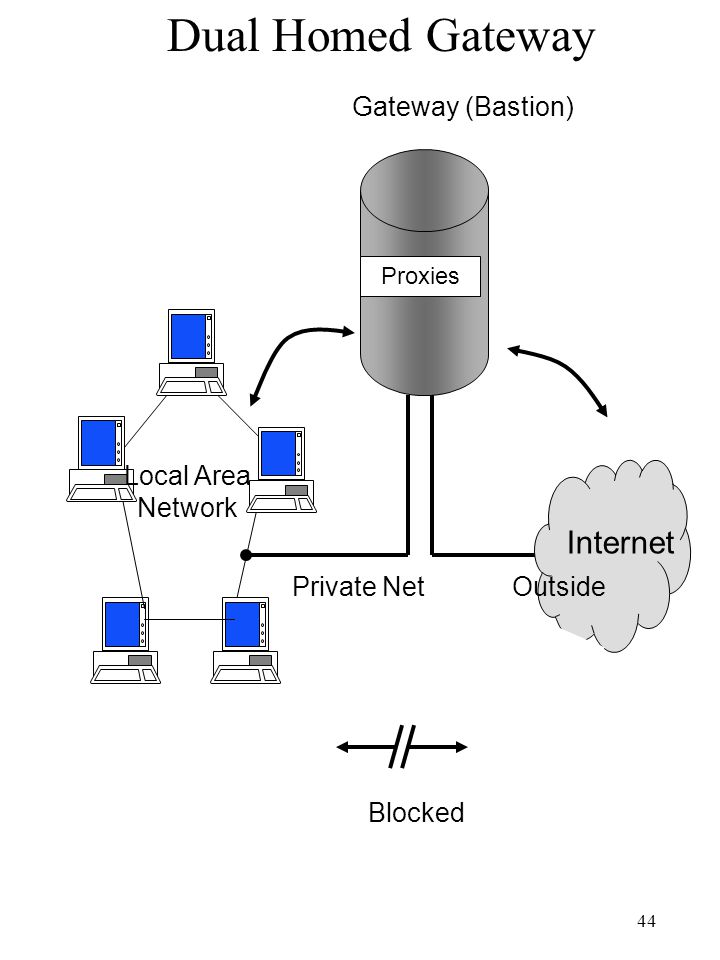 Dual Homed Gateway Internet Gateway (Bastion) Local Area Network