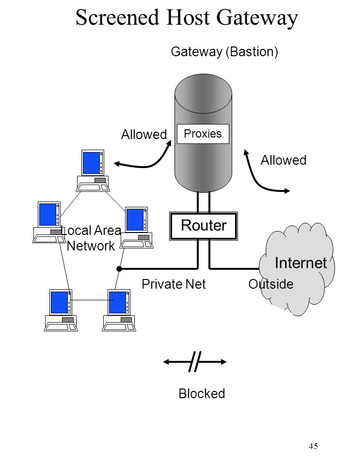 Screened Host Gateway Router Internet Gateway (Bastion) Allowed